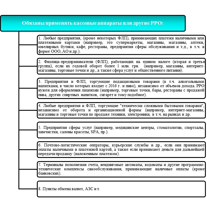 Общая система налогообложения и кассовый аппарат